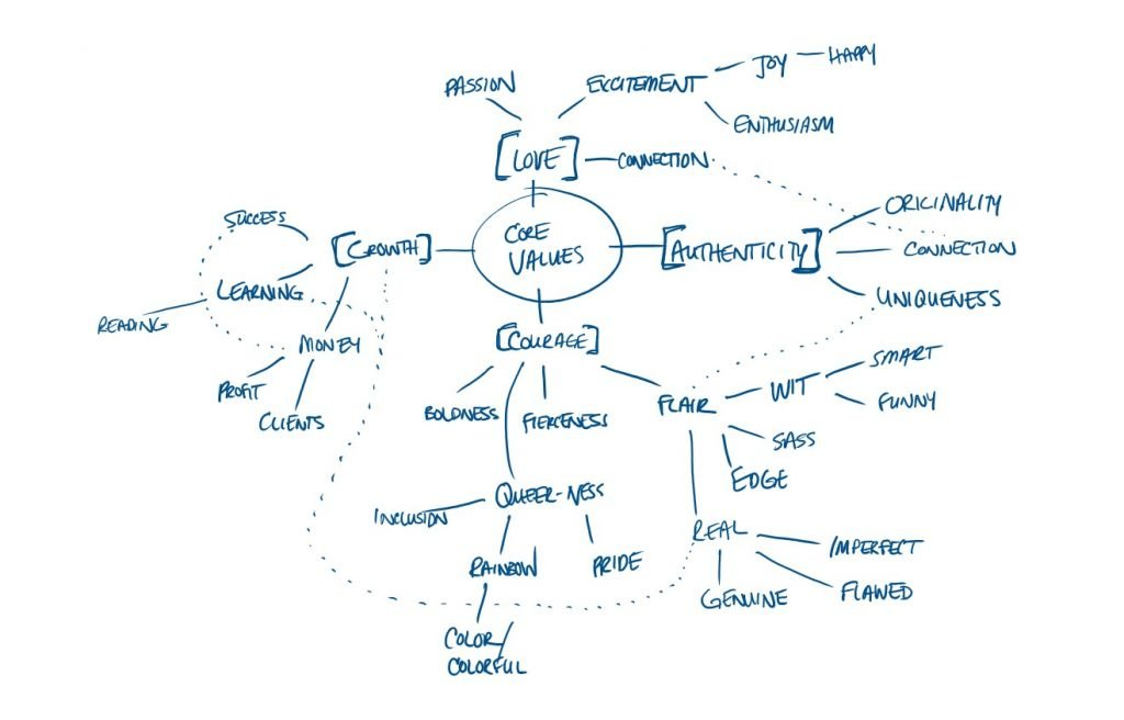 Expanded Mind Map with Core Values and Brand Adjectives
