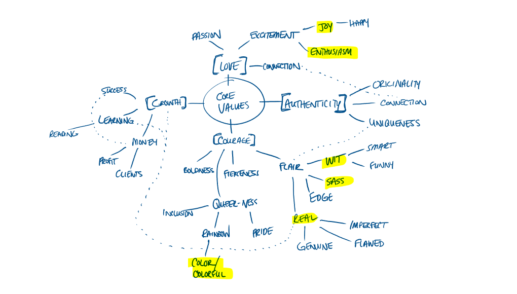 Expanded Mind Map with Brand Adjectives highlighted // Brand Adjectives