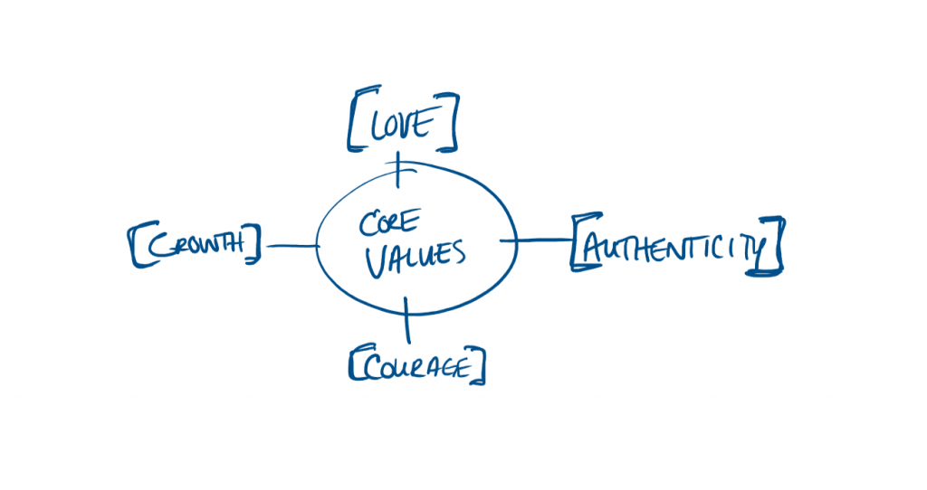 Beginning of a Mind Map with Core Values // Brand Adjectives
